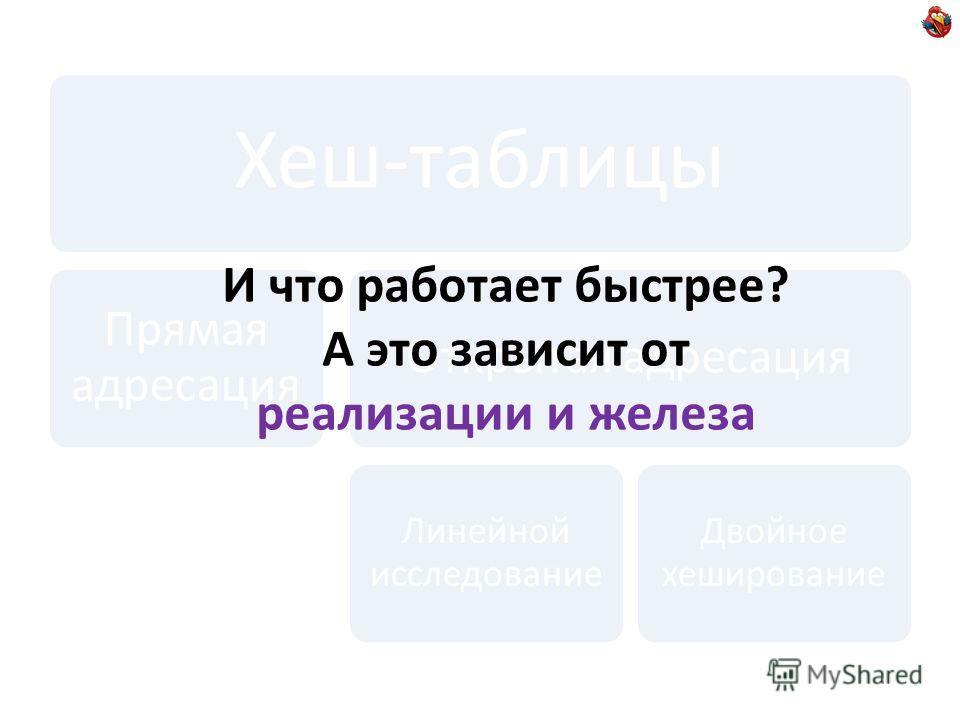 Хеш-таблицы Прямая адресация Открытая адресация Линейной исследование Двойное хеширование И что работает быстрее? А это зависит от реализации и железа