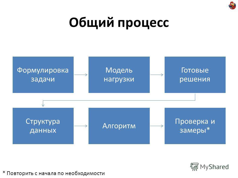 Общий процесс Формулировка задачи Модель нагрузки Готовые решения Структура данных Алгоритм Проверка и замеры* * Повторить с начала по необходимости