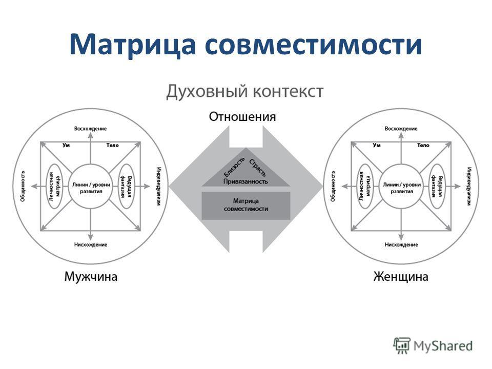 Матрица совместимости