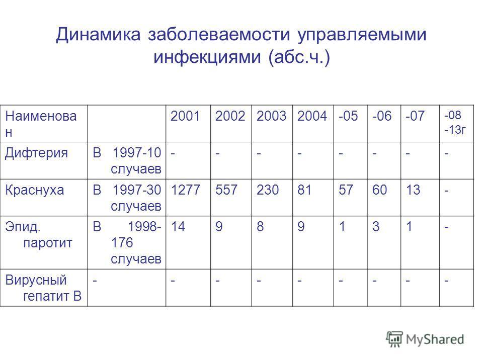 Динамика заболеваемости управляемыми инфекциями (абс.ч.) Наименова н 2001200220032004-05-06-07 -08 -13г ДифтерияВ 1997-10 случаев -------- КраснухаВ 1997-30 случаев 127755723081576013- Эпид. паротит В 1998- 176 случаев 14989131- Вирусный гепатит В --