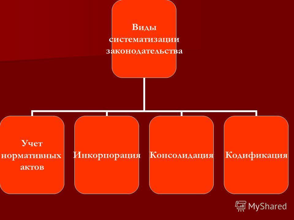 Виды систематизации законодательства Учет нормативных актов ИнкорпорацияКонсолидацияКодификация