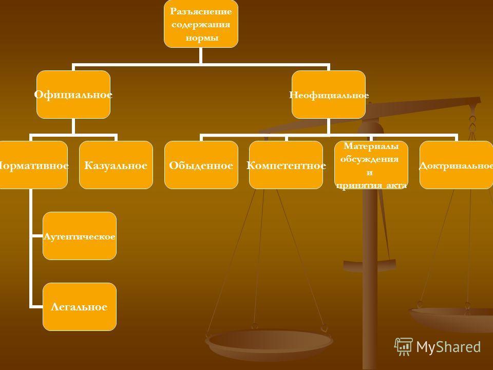 Разъяснение содержания нормы Официальное Нормативное Аутентическое Легальное Казуальное Неофициальное ОбыденноеКомпетентное Материалы обсуждения и принятия акта Доктринальное