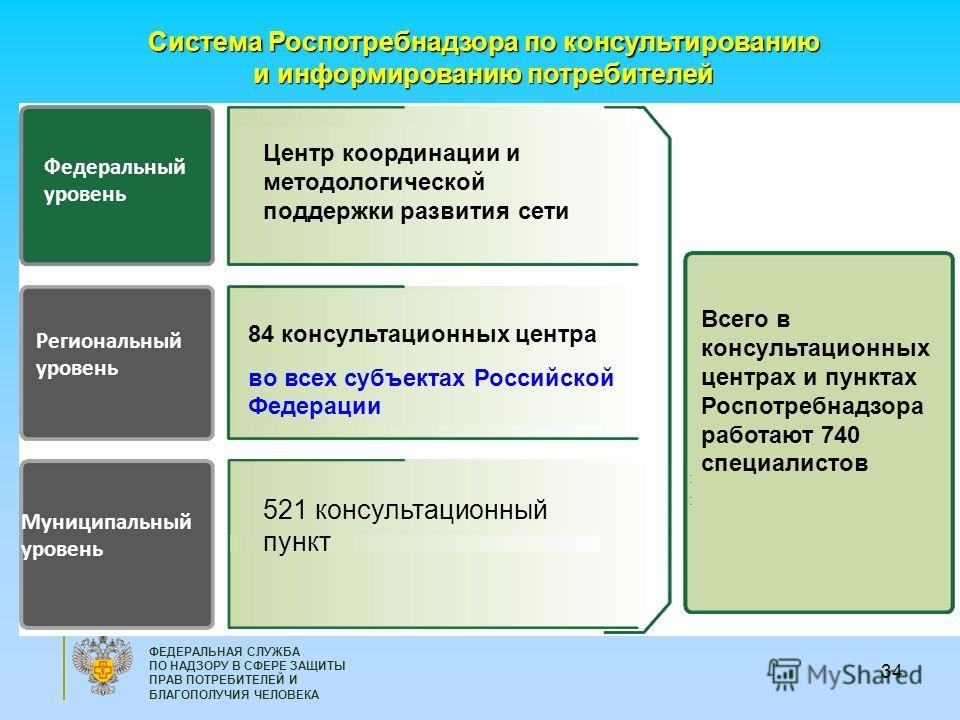 34 ФЕДЕРАЛЬНАЯ СЛУЖБА ПО НАДЗОРУ В СФЕРЕ ЗАЩИТЫ ПРАВ ПОТРЕБИТЕЛЕЙ И БЛАГОПОЛУЧИЯ ЧЕЛОВЕКА Федеральный уровень Региональный уровень Муниципальный уровень 84 консультационных центра во всех субъектах Российской Федерации Центр координации и методологич