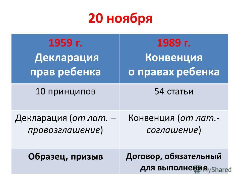 20 ноября 1959 г. Декларация прав ребенка 1989 г. Конвенция о правах ребенка 10 принципов54 статьи Декларация (от лат. – провозглашение) Конвенция (от лат.- соглашение) Образец, призыв Договор, обязательный для выполнения