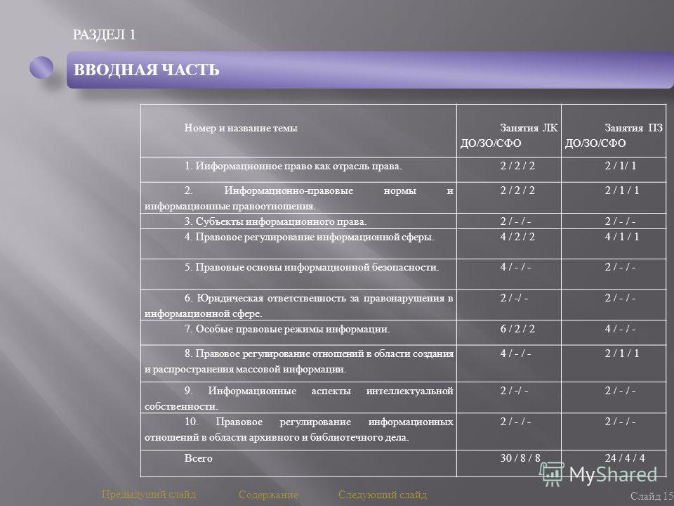 РАЗДЕЛ 1 Слайд 15 Предыдущий слайд Следующий слайд Номер и название темы Занятия ЛК ДО / ЗО / СФО Занятия ПЗ ДО / ЗО / СФО 1. Информационное право как отрасль права.2 / 2 / 22 / 1/ 1 2. Информационно - правовые нормы и информационные правоотношения.