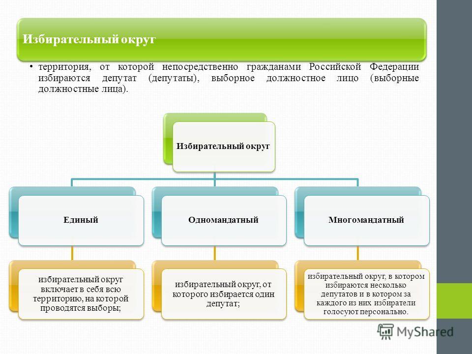 Избирательный округ территория, от которой непосредственно гражданами Российской Федерации избираются депутат (депутаты), выборное должностное лицо (выборные должностные лица). Избирательный округЕдиный избирательный округ включает в себя всю террито