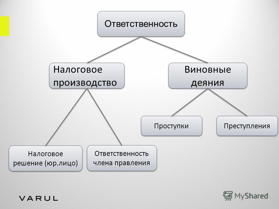 Ответственность Налоговое производство Налоговое решение (юр.лицо) Ответственность члена правления Виновные деяния Проступки Преступления