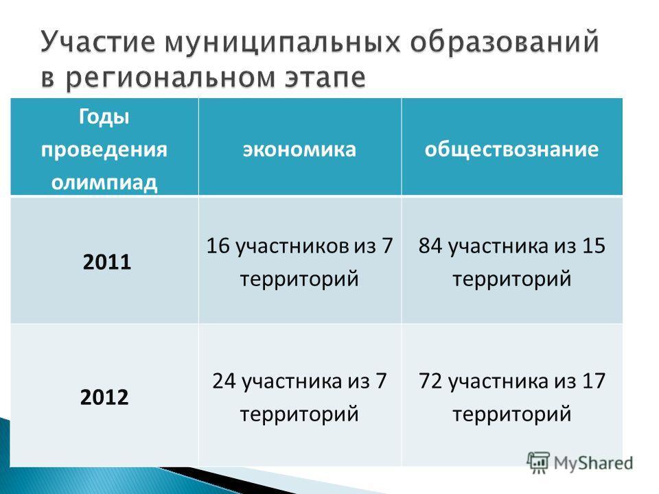 Годы проведения олимпиад экономикаобществознание 2011 16 участников из 7 территорий 84 участника из 15 территорий 2012 24 участника из 7 территорий 72 участника из 17 территорий