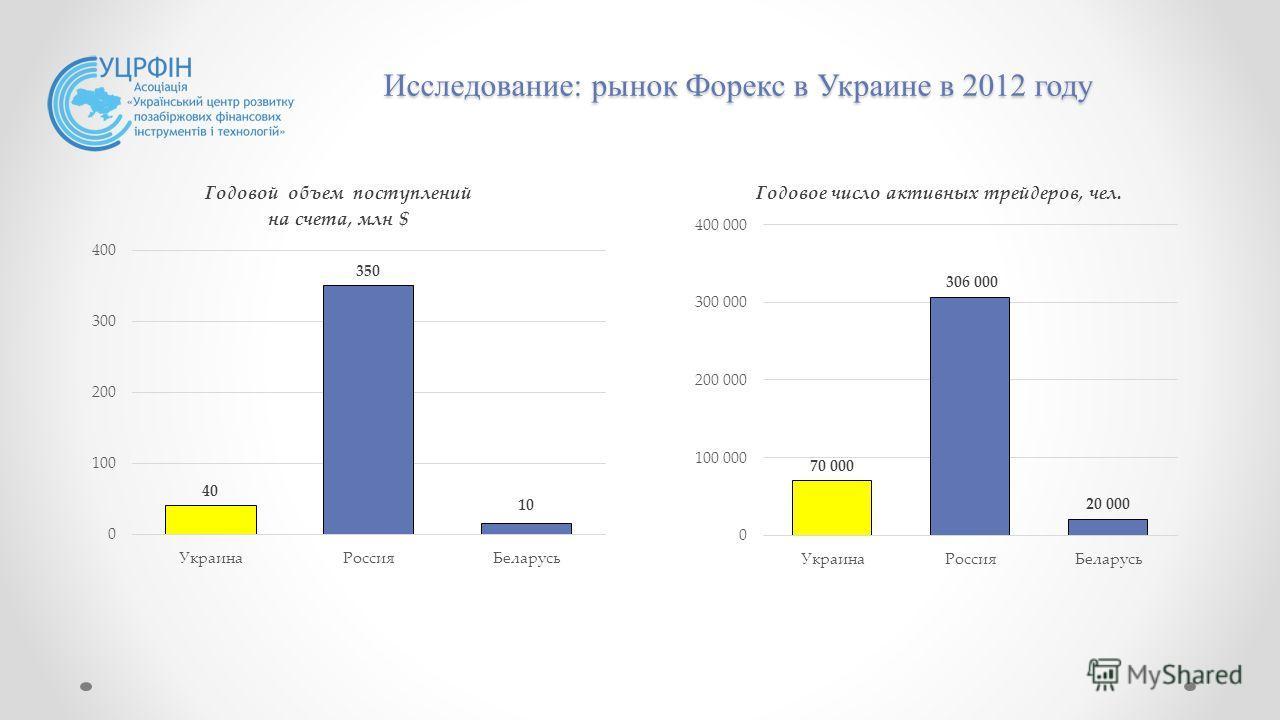 Торговля на форекс украинские банки бинарные опционы онлайн график