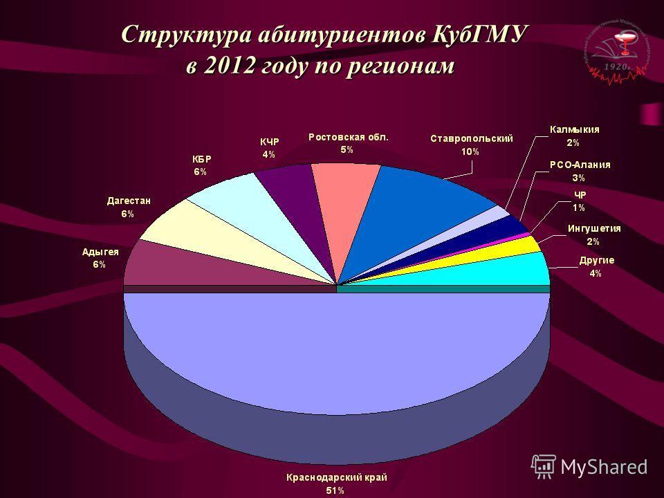 Структура абитуриентов КубГМУ в 2012 году по регионам