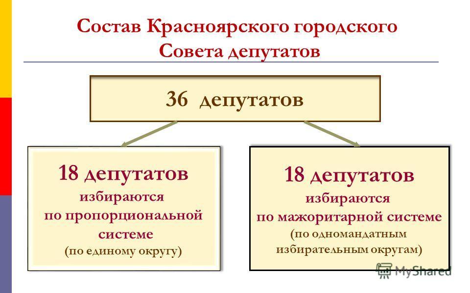 36 депутатов 18 депутатов избираются по пропорциональной системе (по единому округу) 18 депутатов избираются по пропорциональной системе (по единому округу) 18 депутатов избираются по мажоритарной системе (по одномандатным избирательным округам) 18 д
