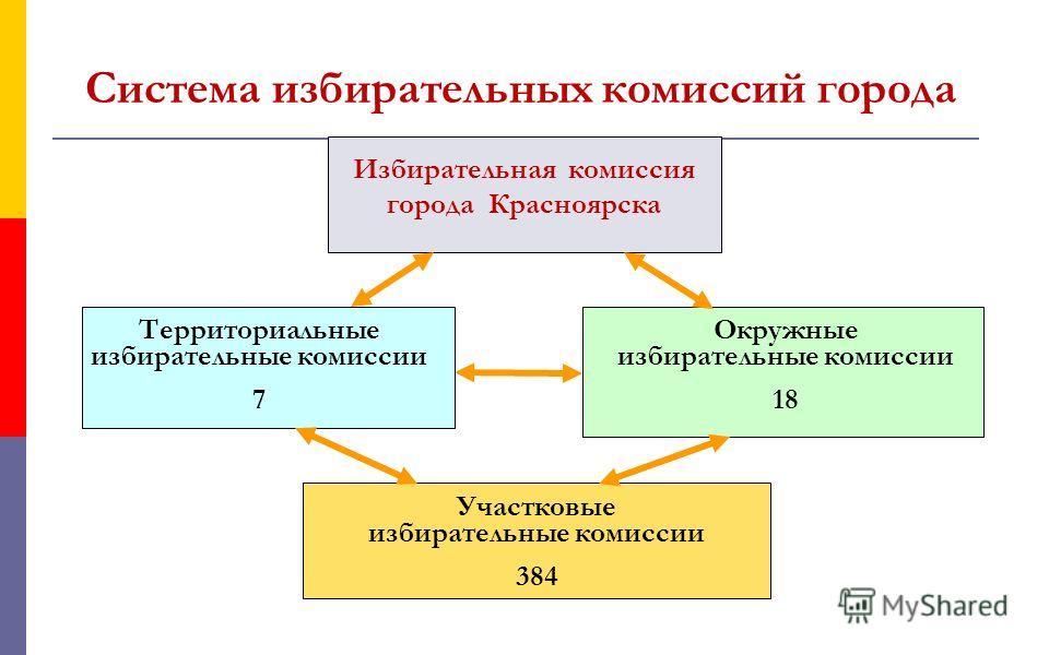 Система избирательных комиссий города Избирательная комиссия города Красноярска Территориальные избирательные комиссии 7 Окружные избирательные комиссии 18 Участковые избирательные комиссии 384