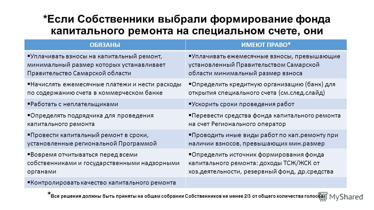 *Если Собственники выбрали формирование фонда капитального ремонта на специальном счете, они ОБЯЗАНЫИМЕЮТ ПРАВО* Уплачивать взносы на капитальный ремонт, минимальный размер которых устанавливает Правительство Самарской области Уплачивать ежемесячные