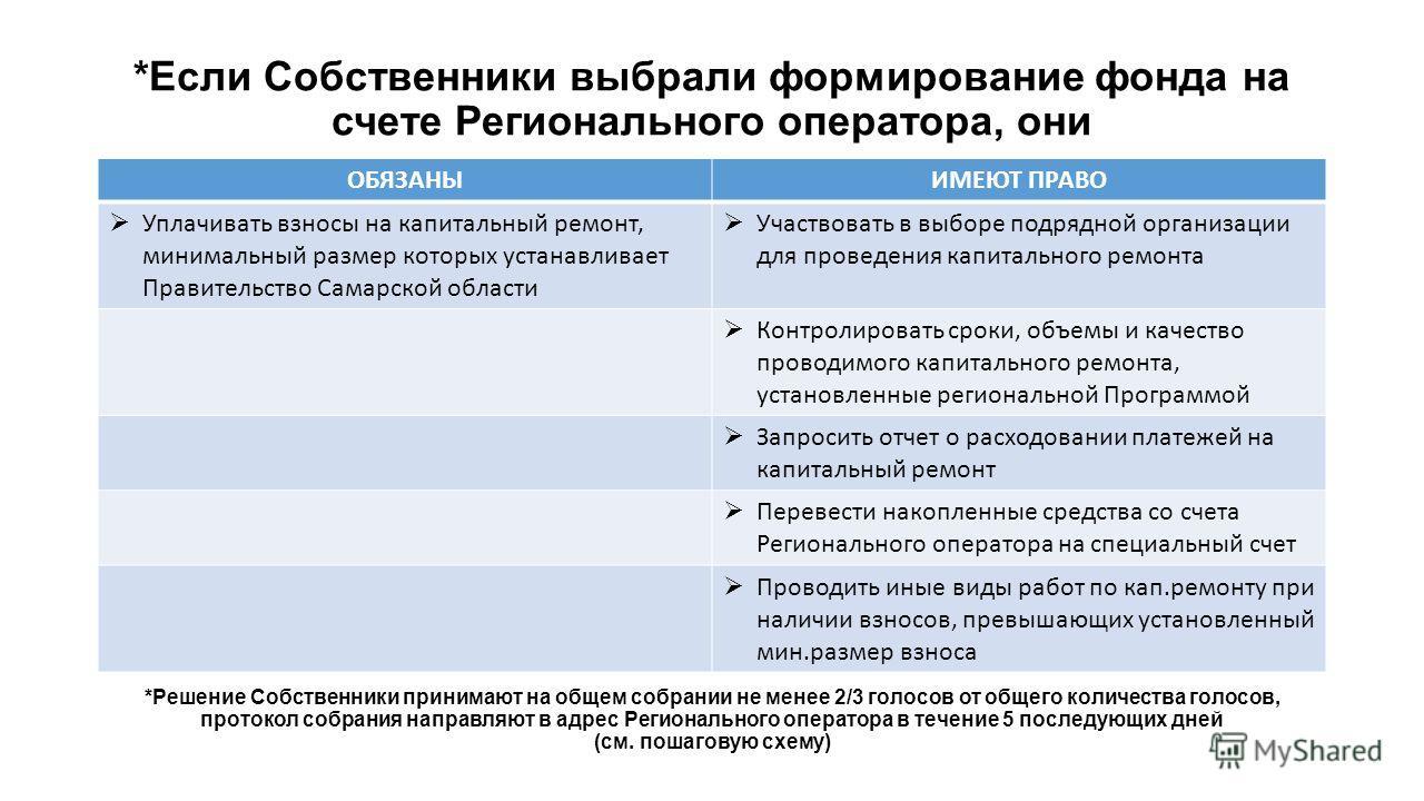 *Если Собственники выбрали формирование фонда на счете Регионального оператора, они ОБЯЗАНЫИМЕЮТ ПРАВО Уплачивать взносы на капитальный ремонт, минимальный размер которых устанавливает Правительство Самарской области Участвовать в выборе подрядной ор