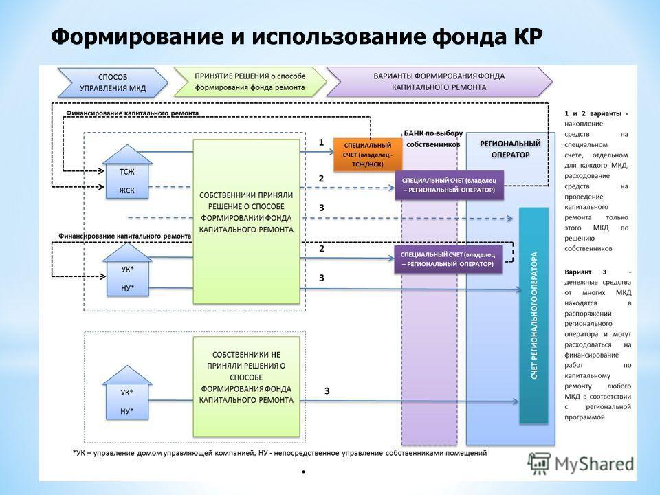 Формирование и использование фонда КР