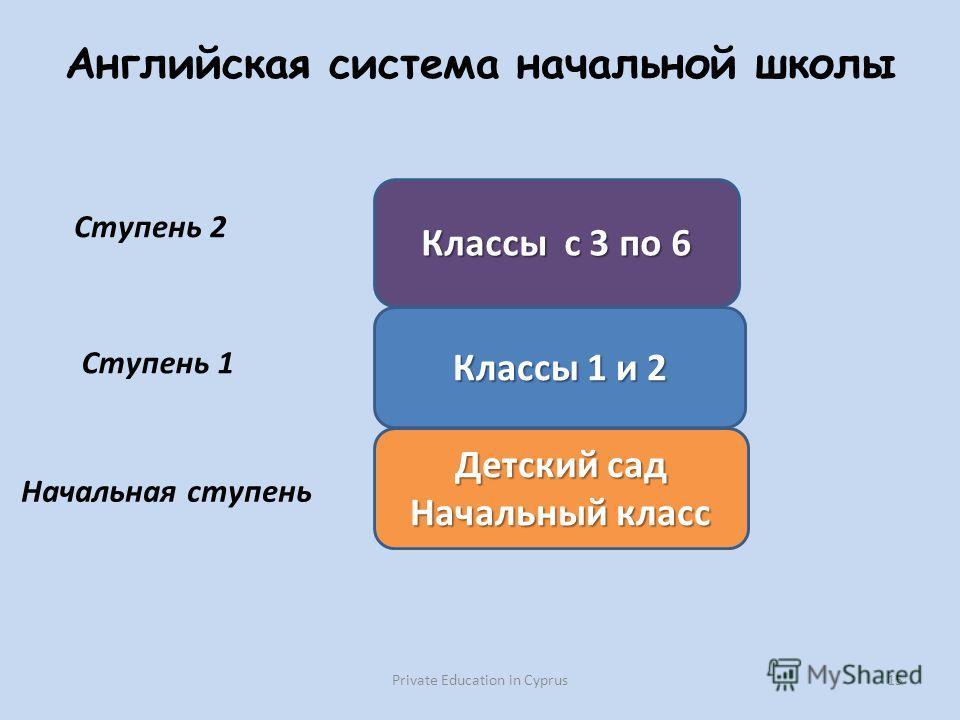 Английская система начальной школы Private Education in Cyprus 15 Детский сад Начальный класс Классы 1 и 2 Классы с 3 по 6 Ступень 1 Ступень 2 Начальная ступень