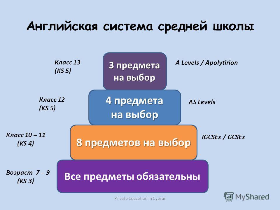Английская система средней школы Private Education in Cyprus 16 8 предметов на выбор 4 предмета на выбор 3 предмета на выбор Все предметы обязательны Класс 13 (KS 5) Класс 12 (KS 5) Класс 10 – 11 (KS 4) Возраст 7 – 9 (KS 3) A Levels / Apolytirion AS