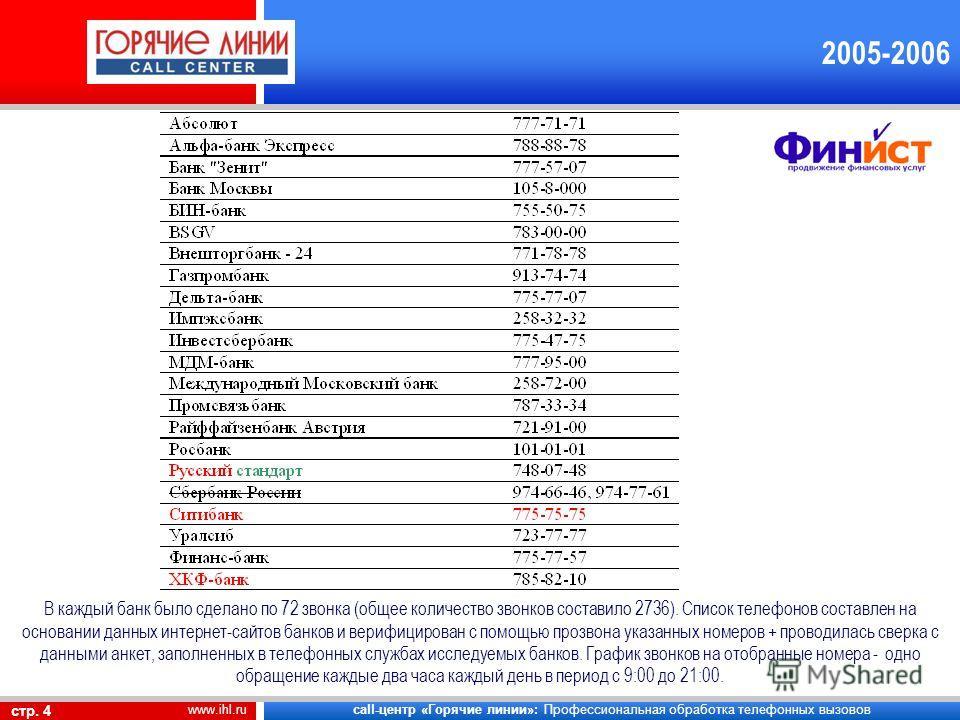 call-центр «Горячие линии»: Профессиональная обработка телефонных вызовов стр. 4 www.ihl.ru 2005-2006 В каждый банк было сделано по 72 звонка (общее количество звонков составило 2736). Список телефонов составлен на основании данных интернет-сайтов ба
