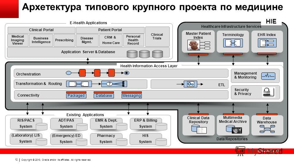 Copyright © 2013, Oracle and/or its affiliates. All rights reserved. 12 Архетектура типового крупного проекта по медицине Clinical Portal Medical Imaging Viewer Business Intelligence Prescribing Disease Mgmt. Health Information Access Layer Connectiv