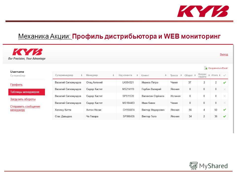 Механика Акции: Профиль дистрибьютора и WEB мониторинг