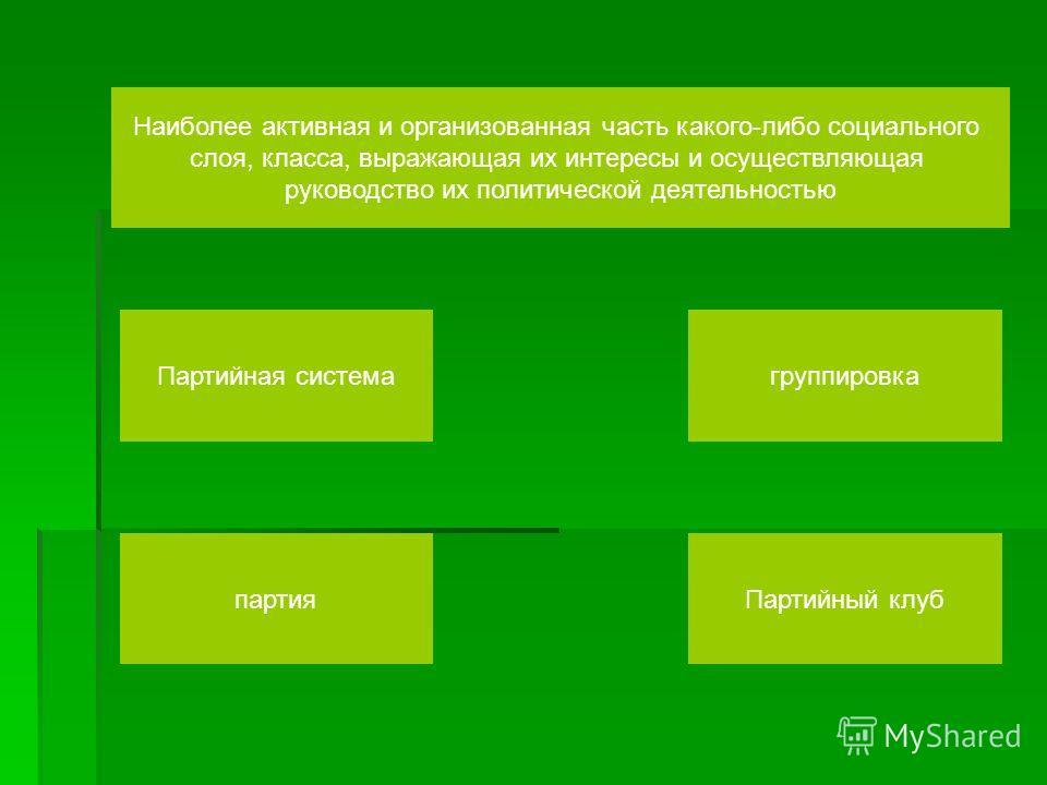 Наиболее активная и организованная часть какого-либо социального слоя, класса, выражающая их интересы и осуществляющая руководство их политической деятельностью Партийная система партияПартийный клуб группировка