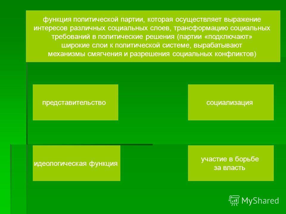 функция политической партии, которая осуществляет выражение интересов различных социальных слоев, трансформацию социальных требований в политические решения (партии «подключают» широкие слои к политической системе, вырабатывают механизмы смягчения и