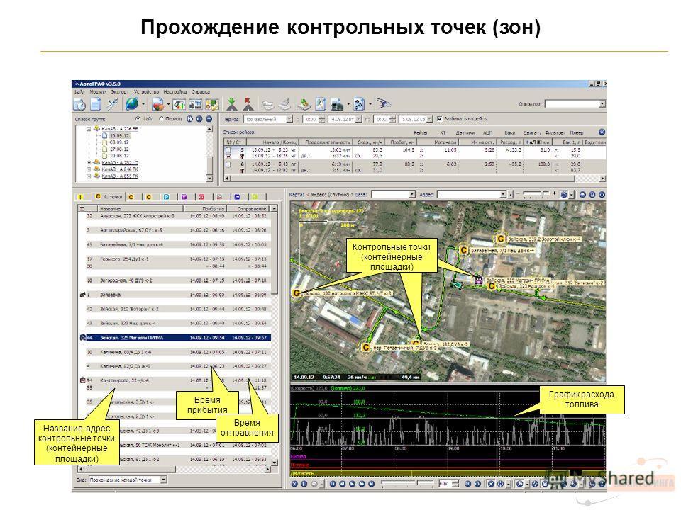 Прохождение контрольных точек (зон) Контрольные точки (контейнерные площадки) Название-адрес контрольные точки (контейнерные площадки) Время прибытия График расхода топлива Время отправления