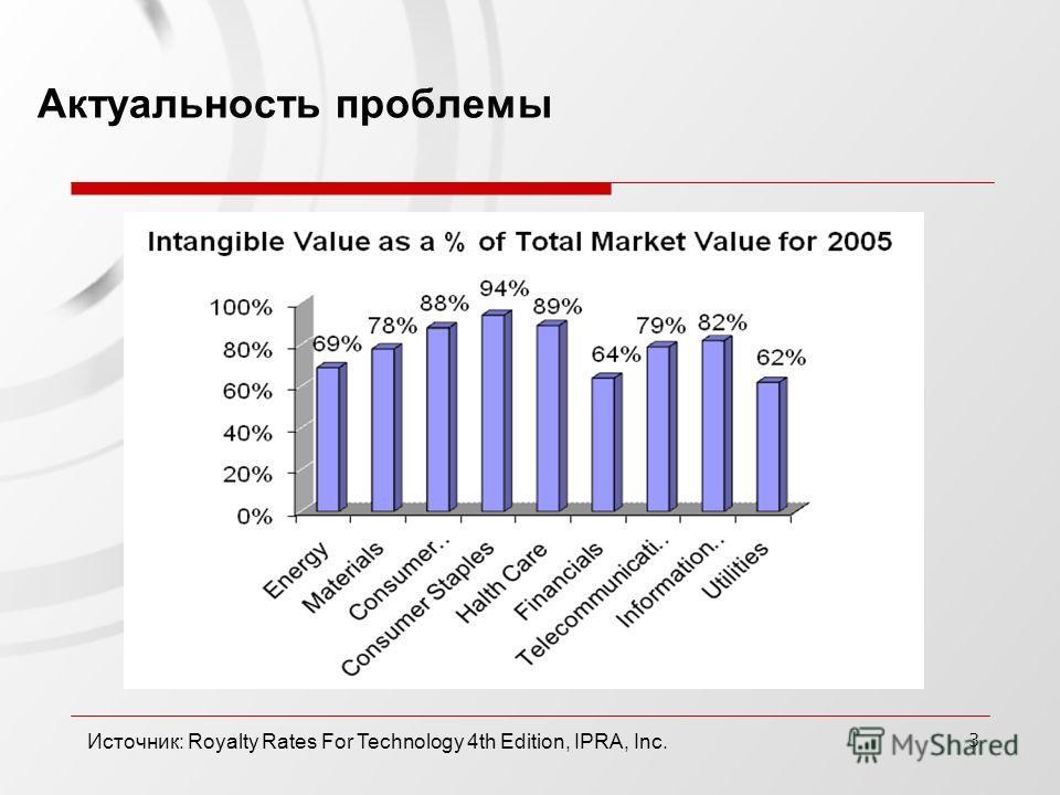 3 Актуальность проблемы Источник: Royalty Rates For Technology 4th Edition, IPRA, Inc.