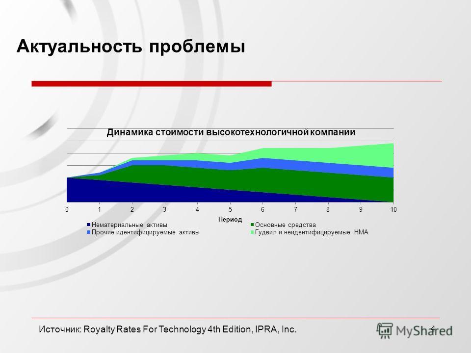 4 Актуальность проблемы Источник: Royalty Rates For Technology 4th Edition, IPRA, Inc.