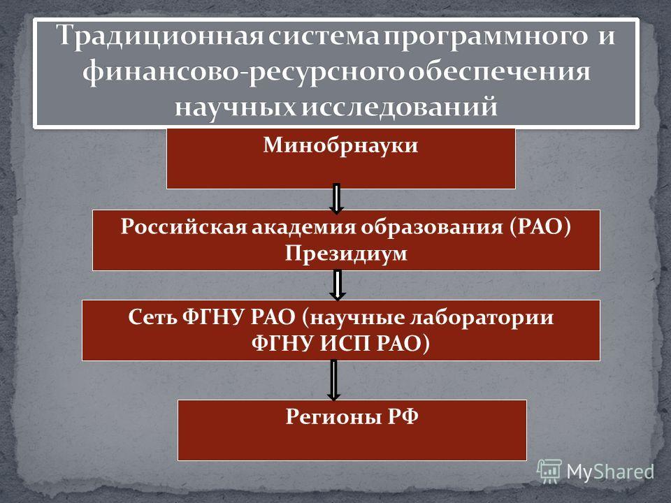 Минобрнауки Российская академия образования (РАО) Президиум Сеть ФГНУ РАО (научные лаборатории ФГНУ ИСП РАО) Регионы РФ