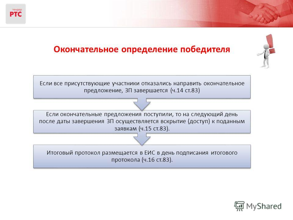 Окончательное определение победителя Итоговый протокол размещается в ЕИС в день подписания итогового протокола (ч.16 ст.83). Если окончательные предложения поступили, то на следующий день после даты завершения ЗП осуществляется вскрытие (доступ) к по