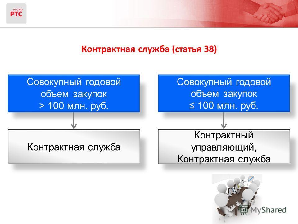 Совокупный годовой объем закупок > 100 млн. руб. Совокупный годовой объем закупок 100 млн. руб. Контрактная служба Контрактный управляющий, Контрактная служба Контрактная служба (статья 38)