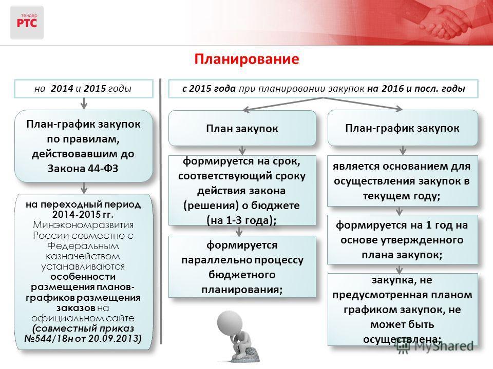 Планирование План закупок План-график закупок по правилам, действовавшим до Закона 44-ФЗ План-график закупок с 2015 года при планировании закупок на 2016 и посл. годына 2014 и 2015 годы формируется на срок, соответствующий сроку действия закона (реше
