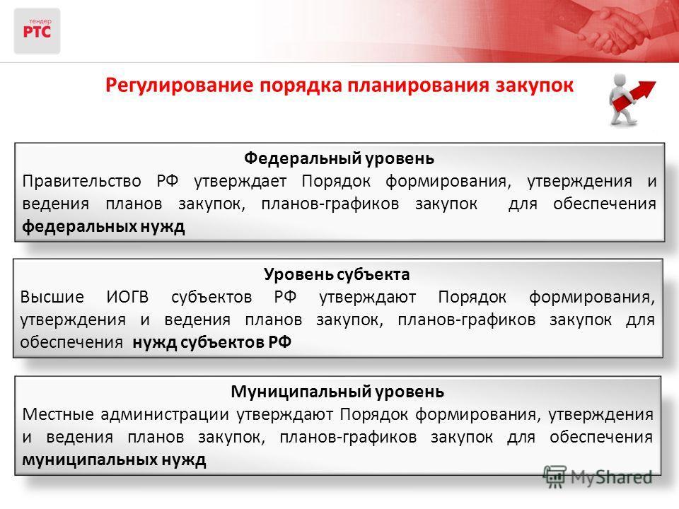 Федеральный уровень Правительство РФ утверждает Порядок формирования, утверждения и ведения планов закупок, планов-графиков закупок для обеспечения федеральных нужд Уровень субъекта Высшие ИОГВ субъектов РФ утверждают Порядок формирования, утверждени