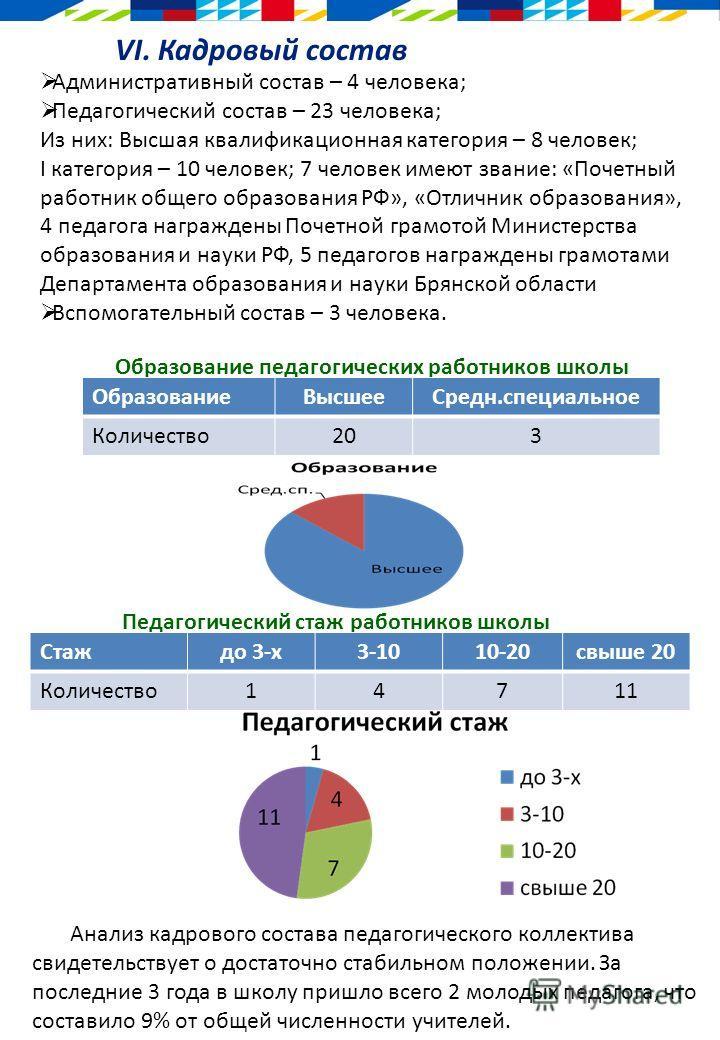 VI. Кадровый состав Административный состав – 4 человека; Педагогический состав – 23 человека; Из них: Высшая квалификационная категория – 8 человек; I категория – 10 человек; 7 человек имеют звание: «Почетный работник общего образования РФ», «Отличн