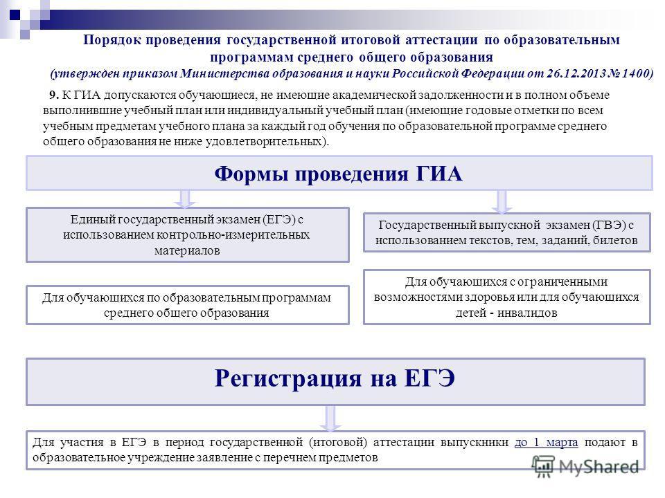 Единый государственный экзамен (ЕГЭ) с использованием контрольно-измерительных материалов Для обучающихся по образовательным программам среднего общего образования Государственный выпускной экзамен (ГВЭ) с использованием текстов, тем, заданий, билето