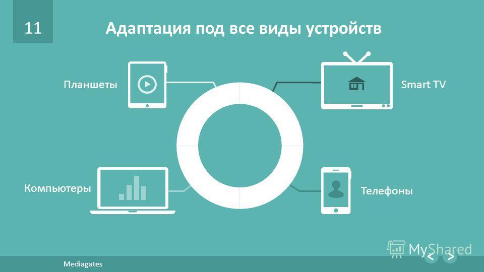11 Mediagates Адаптация под все виды устройств Smart TV Телефоны Компьютеры Планшеты