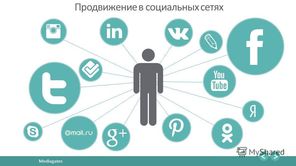 12 Mediagates Продвижение в социальных сетях
