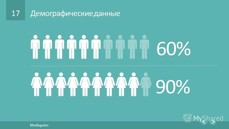 17 Mediagates Демографические данные 60% 90%