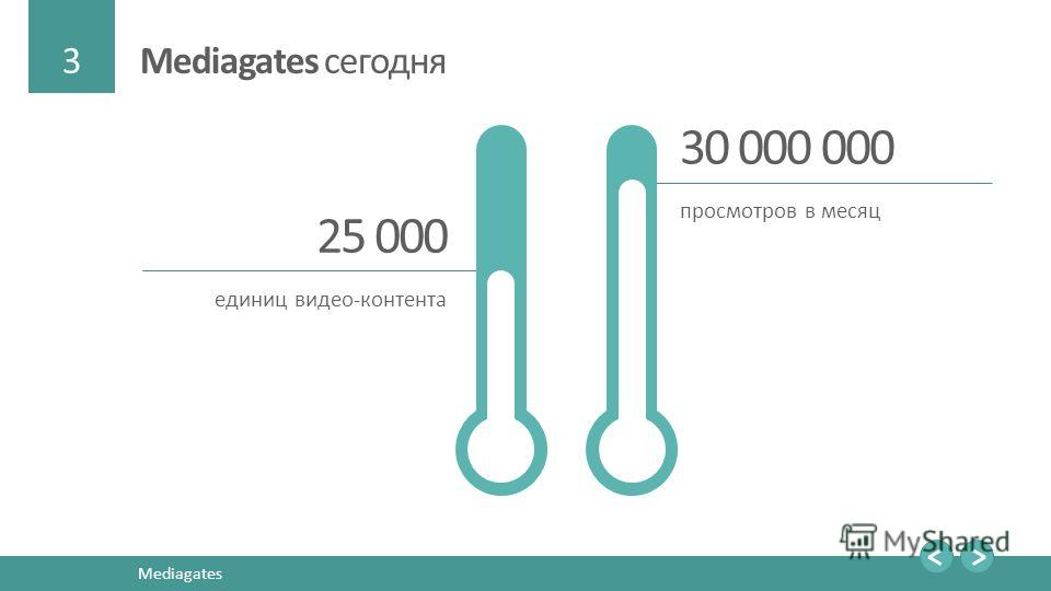 3 Mediagates Mediagates сегодня 25 000 единиц видео-контента 30 000 000 просмотров в месяц