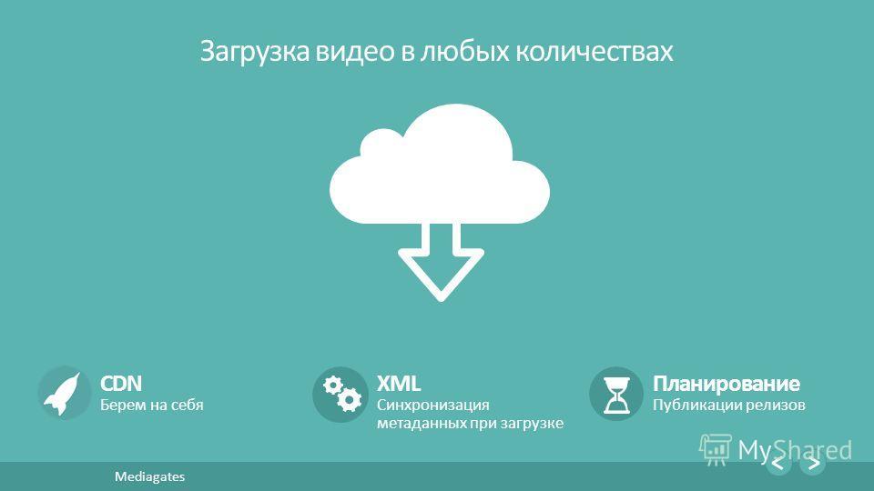9 Mediagates Загрузка видео в любых количествах CDN Берем на себя XML Синхронизация метаданных при загрузке Планирование Публикации релизов