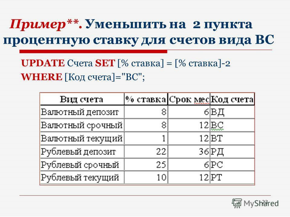 23 Пример**. Уменьшить на 2 пункта процентную ставку для счетов вида ВС UPDATE Счета SET [% ставка] = [% ставка]-2 WHERE [Код счета]=ВС;