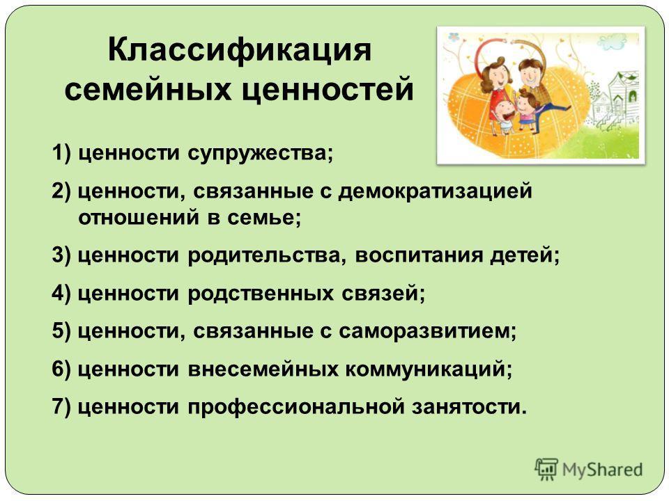 Классификация семейных ценностей 1)ценности супружества; 2) ценности, связанные с демократизацией отношений в семье; 3) ценности родительства, воспитания детей; 4) ценности родственных связей; 5) ценности, связанные с саморазвитием; 6) ценности внесе