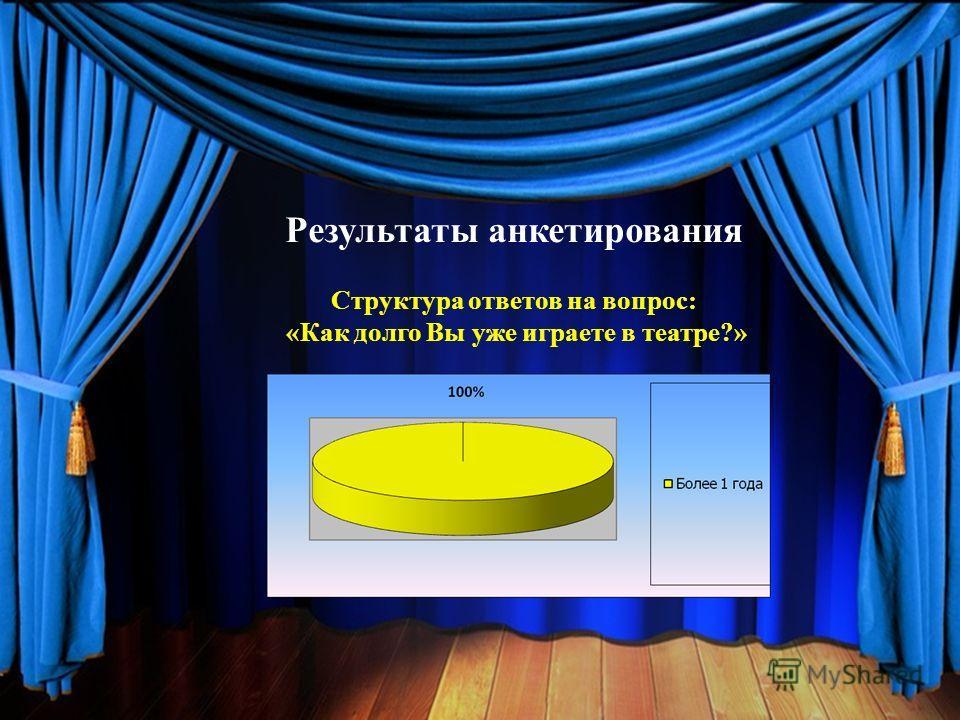 Результаты анкетирования Структура ответов на вопрос: «Как долго Вы уже играете в театре?»