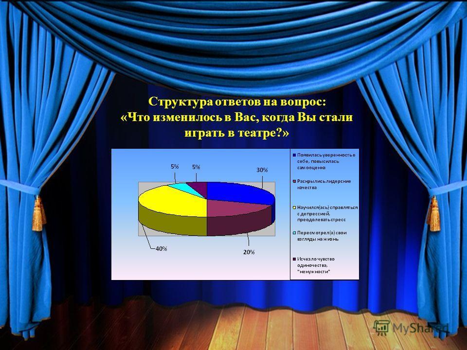Структура ответов на вопрос: «Что изменилось в Вас, когда Вы стали играть в театре?»