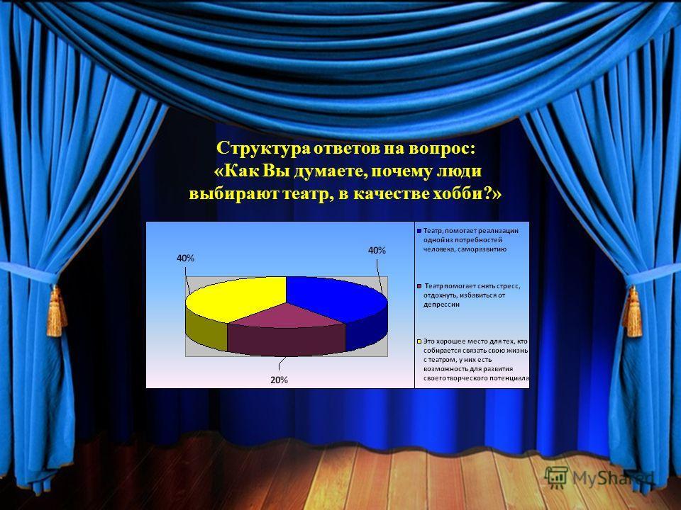 Структура ответов на вопрос: «Как Вы думаете, почему люди выбирают театр, в качестве хобби?»