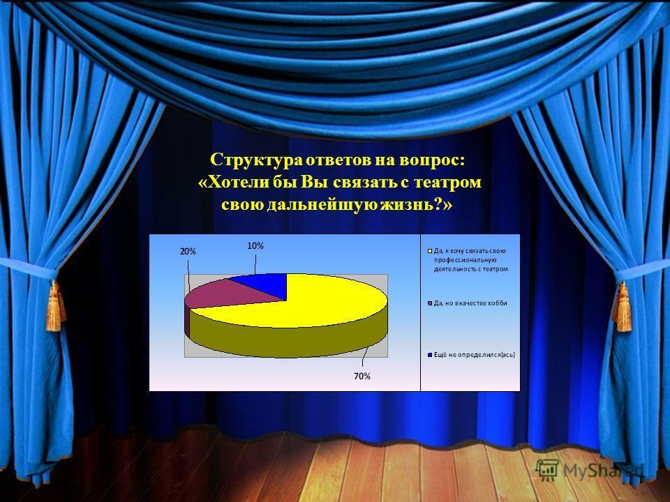 Структура ответов на вопрос: «Хотели бы Вы связать с театром свою дальнейшую жизнь?»