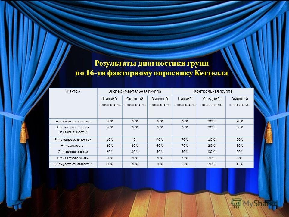 Результаты диагностики групп по 16-ти факторному опроснику Кеттелла ФакторЭкспериментальная группаКонтрольная группа Низкий показатель Средний показатель Высокий показатель Низкий показатель Средний показатель Высокий показатель А:«общительность»50%2