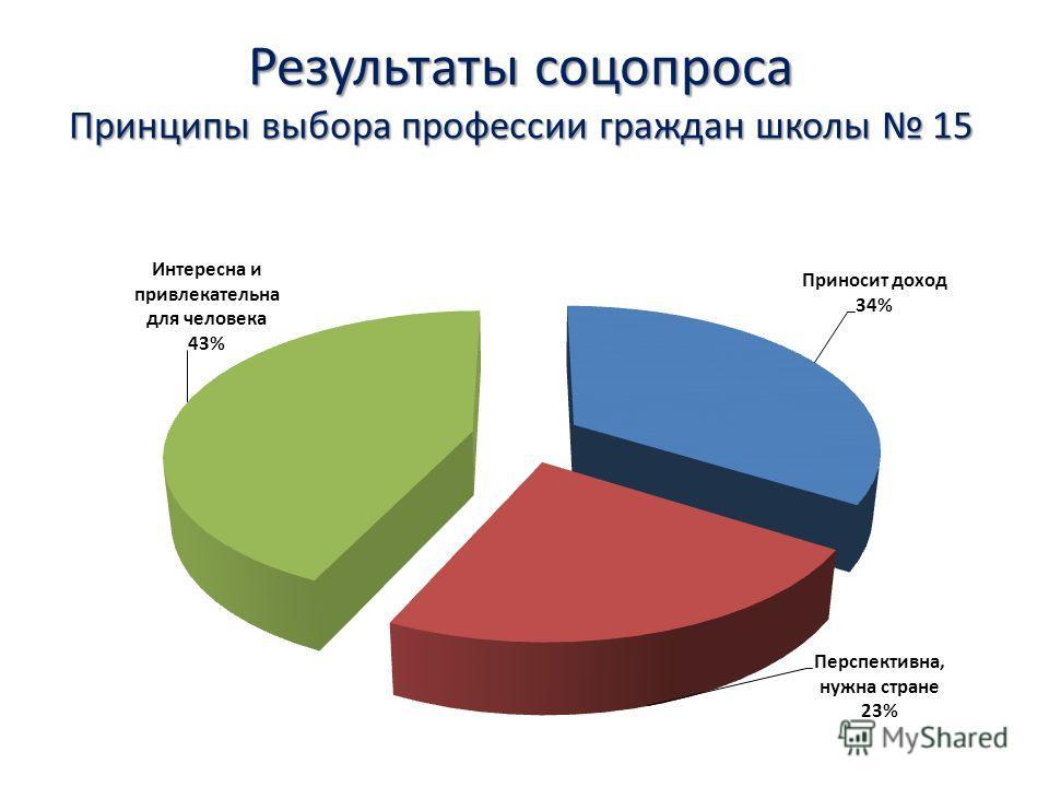 Результаты соцопроса Принципы выбора профессии граждан школы 15