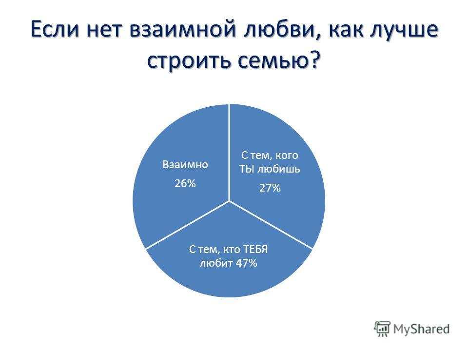 Если нет взаимной любви, как лучше строить семью? С тем, кого ТЫ любишь 27% С тем, кто ТЕБЯ любит 47% Взаимно 26%
